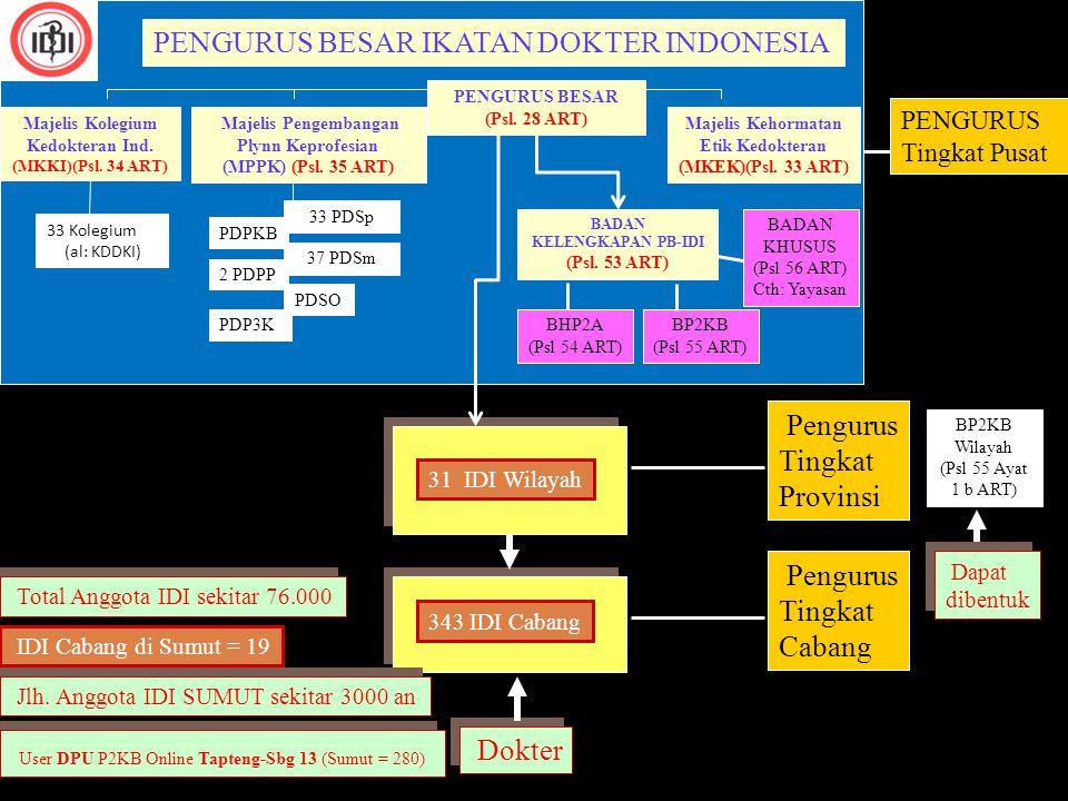 UNDANG-UNDANG PRAKTIK KEDOKTERAN Saat ini : Ikatan Dokter Indonesia (IDI) adalah satu-satunya organisasi profesi untuk dokter yang memayungi PDSp33 Perhimpunan Dokter Spesialis (PDSp) (Termasuk Masing-masing Kolegiumnya :sebagai organisasi) PDSm37 Perhimpunan Dokter Seminat (PDSm) PDPP2 Perhimpunan Dokter Pelayanan Primer (PDPP)  PDUI PDPKB1 Perhimpunan Dokter Pakar Keilmuan Biomedik (PDPKB) PDSo1 Perhimpunan Dokter Seokupasi (PDSo) PDP3K1 Perh.