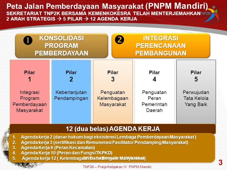 Page  3 Pilar 4 Penguatan Peran Pemerintah Daerah Pilar 4 Penguatan Peran Pemerintah Daerah Pilar 3 Penguatan Kelembagaan Masyarakat Pilar 3 Penguata