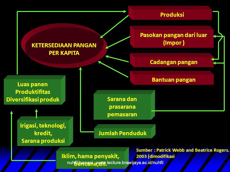 SUBSISTEM KETAHANAN PANGAN Stabilitas Pangan ( food Stability ) Ketersediaan pangan ( (Food Availability) Akses Pangan/Distribusi ( Akses Pangan/Distr