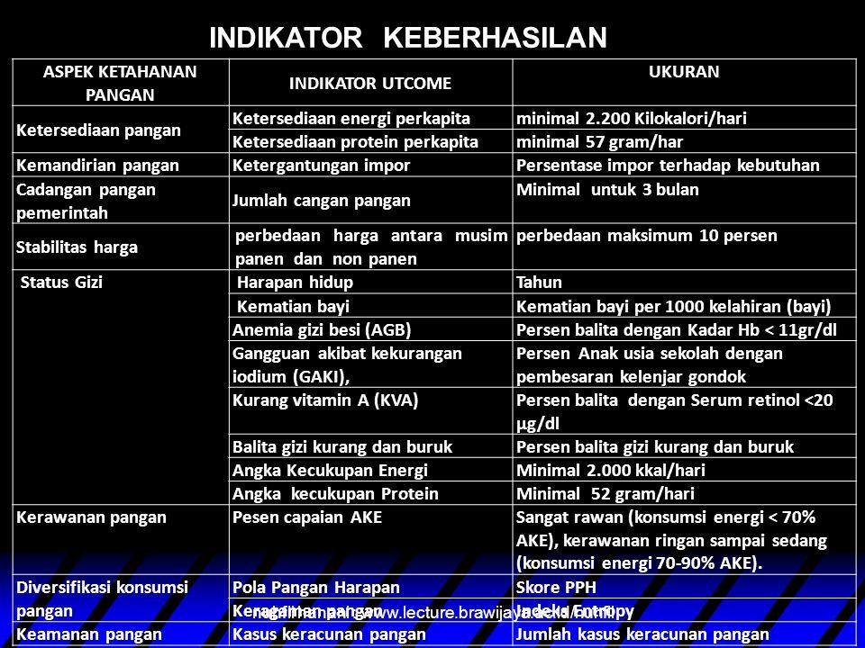 KERENTANAN PANGAN Gangguan iklim Hama dan penyakit tanaman Bencana alam Konflik, Perang. dll nuhfil hanani : www.lecture.brawijaya.ac.id/nuhfil