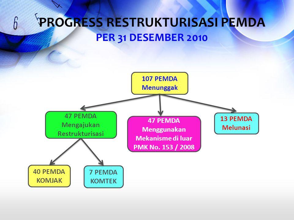 107 PEMDA Menunggak 47 PEMDA Menggunakan Mekanisme di luar PMK No. 153 / 2008 47 PEMDA Mengajukan Restrukturisasi 13 PEMDA Melunasi 7 PEMDA KOMTEK 40