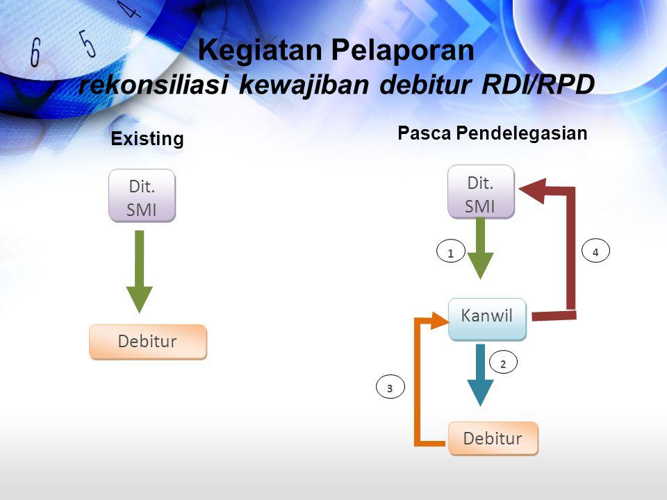 Kegiatan Pelaporan rekonsiliasi kewajiban debitur RDI/RPD Pasca Pendelegasian Dit. SMI Kanwil Debitur 1 2 3 4 Existing Dit. SMI Debitur