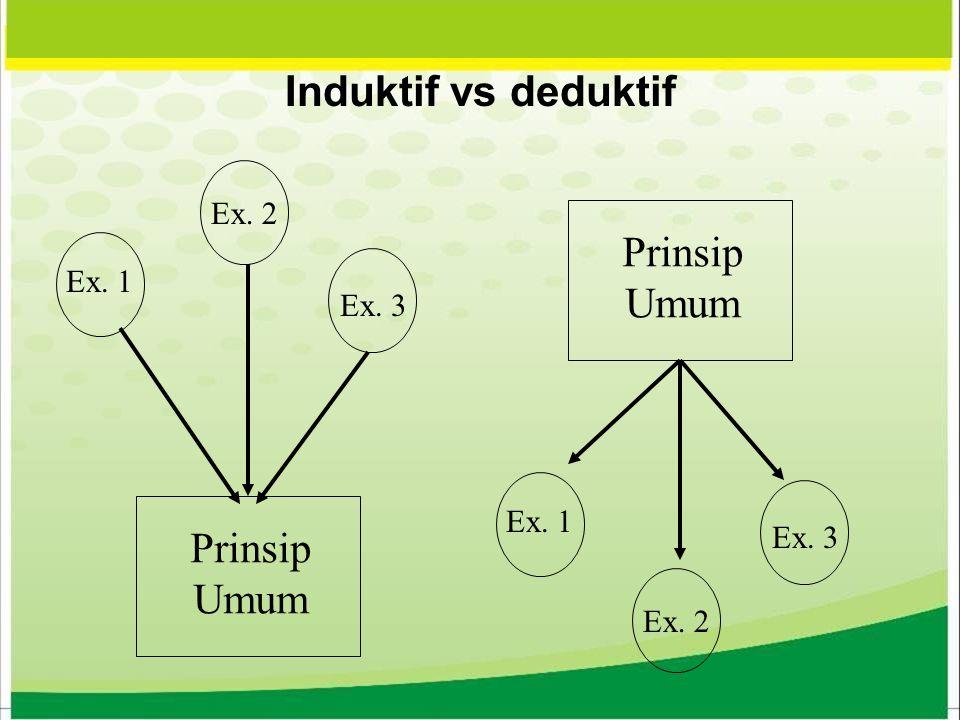 Induktif vs deduktif Prinsip Umum Prinsip Umum Ex. 2 Ex. 1 Ex. 3 Ex. 1 Ex. 2 Ex. 3