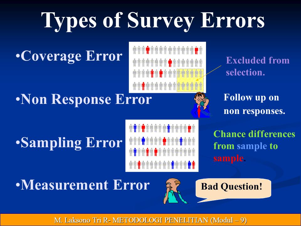 Types of Survey Errors Coverage Error Non Response Error Sampling Error Measurement Error Excluded from selection. Follow up on non responses. Chance