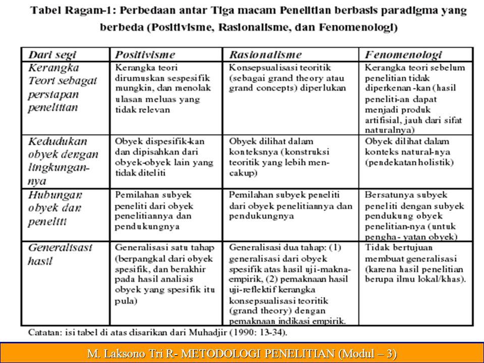 Beda Ketiganya M. Laksono Tri R- METODOLOGI PENELITIAN (Modul – 3)