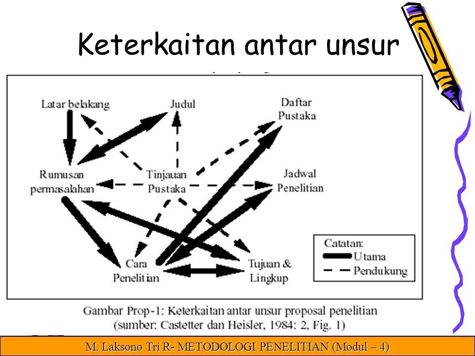 Keterkaitan antar unsur M. Laksono Tri R- METODOLOGI PENELITIAN (Modul – 4)