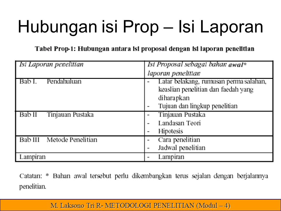 Hubungan isi Prop – Isi Laporan M. Laksono Tri R- METODOLOGI PENELITIAN (Modul – 4)
