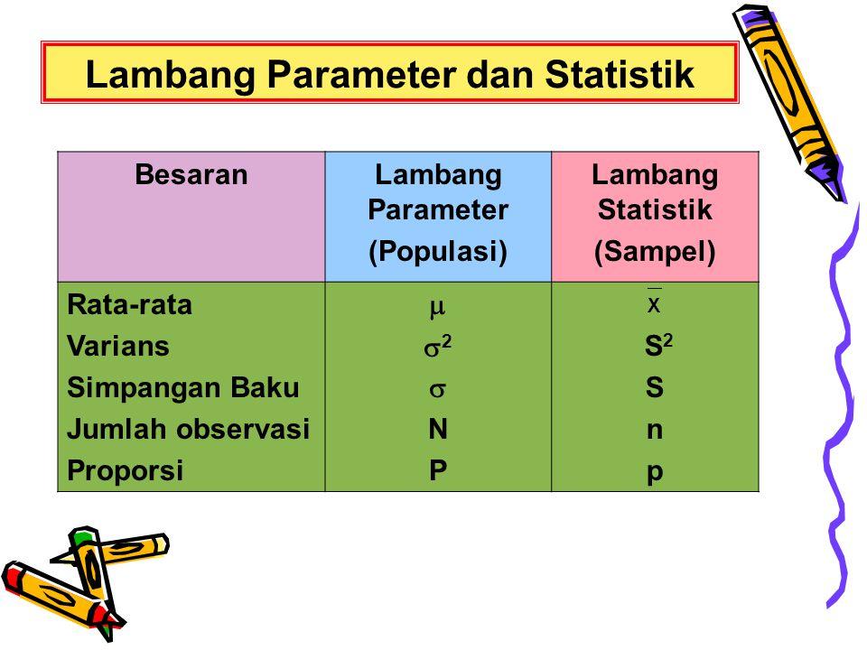 Lambang Parameter dan Statistik BesaranLambang Parameter (Populasi) Lambang Statistik (Sampel) Rata-rata Varians Simpangan Baku Jumlah observasi Propo