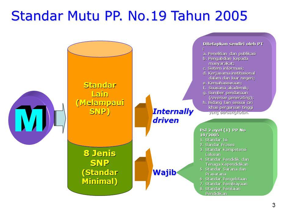 3 8 Jenis SNP(StandarMinimal) StandarLain(MelampauiSNP) Wajib Internallydriven Psl 2 ayat (1) PP No 19/2005 Psl 2 ayat (1) PP No 19/2005 1. Standar Is