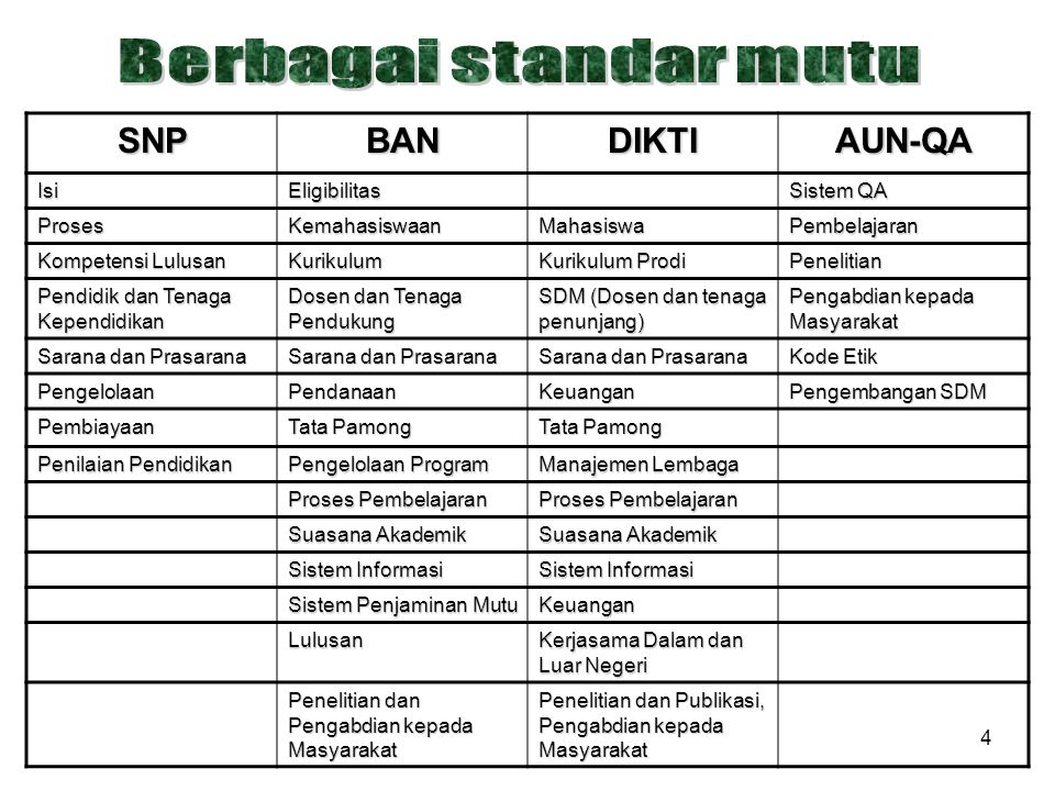 5 Perguruan tinggi dinyatakan bermutu apabila minimal memenuhi SNP (standar minimal) yang berjumlah 8 macam sebagaimana digambarkan di atas.
