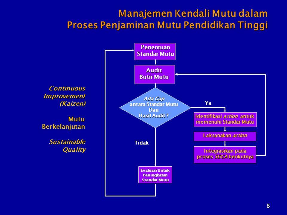 8 Manajemen Kendali Mutu dalam Proses Penjaminan Mutu Pendidikan Tinggi Penentuan Standar Mutu Audit Butir Mutu Ada Gap antara Standar Mutu Dan Hasil Audit .