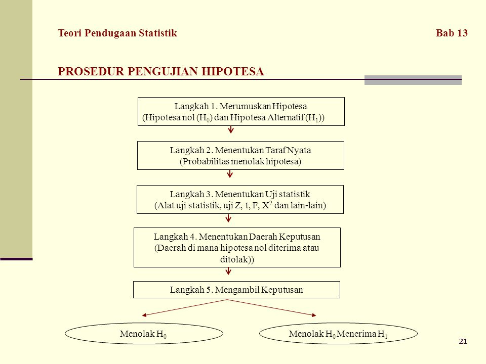 21 Langkah 1.Merumuskan Hipotesa (Hipotesa nol (H 0 ) dan Hipotesa Alternatif (H 1 )) Langkah 2.
