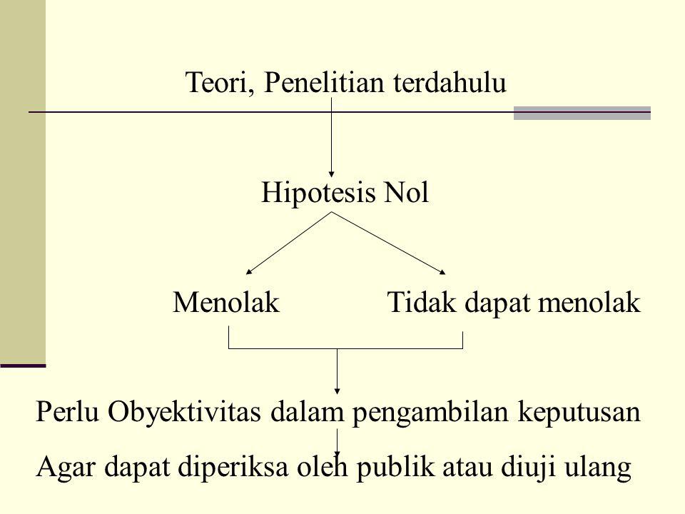 Teori, Penelitian terdahulu Hipotesis Nol Menolak Tidak dapat menolak Perlu Obyektivitas dalam pengambilan keputusan Agar dapat diperiksa oleh publik atau diuji ulang
