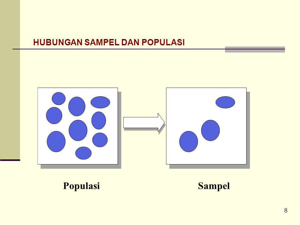 8 HUBUNGAN SAMPEL DAN POPULASI PopulasiSampel