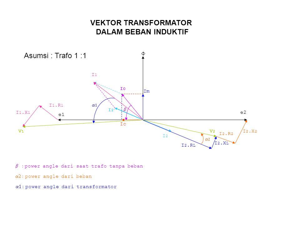 Im Ic  e1 e2 I2I2 I 2.R L I 2.X L I 2.R 2 I 2.X 2 I 2' I0I0 I1I1 I 1.R 1 I 1.X 1 V1V1 V2V2   power angle dari transformator   power angle dari beban   power angle dari saat trafo tanpa beban Asumsi : Trafo 1 :1 VEKTOR TRANSFORMATOR DALAM BEBAN INDUKTIF