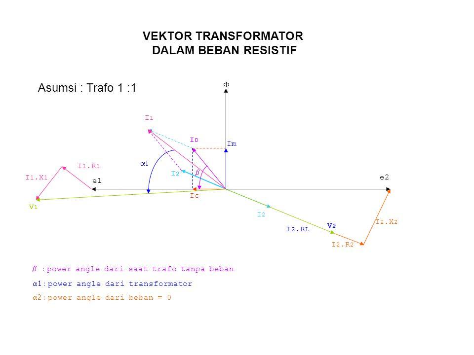 Im Ic  e1 e2 I2I2 I 2.R L I 2.R 2 I 2.X 2 I 2' I0I0 I1I1 I 1.R 1 I 1.X 1 V1V1 V2V2 VEKTOR TRANSFORMATOR DALAM BEBAN RESISTIF Asumsi : Trafo 1 :1  power angle dari transformator  power angle dari beban = 0  power angle dari saat trafo tanpa beban  