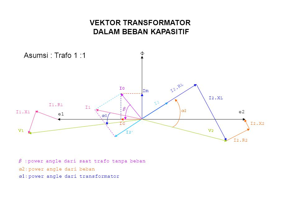 Im Ic  e1 e2 I2I2 I 2.R L I 2.X L I 2.R 2 I 2.X 2 I 2' I0I0 I1I1 I 1.R 1 I 1.X 1 V1V1 V2V2   power angle dari transformator   power angle dari beban   power angle dari saat trafo tanpa beban Asumsi : Trafo 1 :1 VEKTOR TRANSFORMATOR DALAM BEBAN KAPASITIF