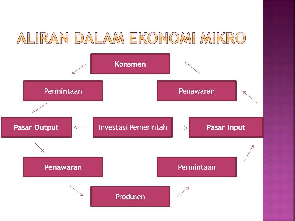 3. Untuk memeriksa syarat-syarat kemakmuran perekonomian (welfare economics). 4. Sebagai alat dalam pengambilan keputusan manajemen. Dalam hal ini met