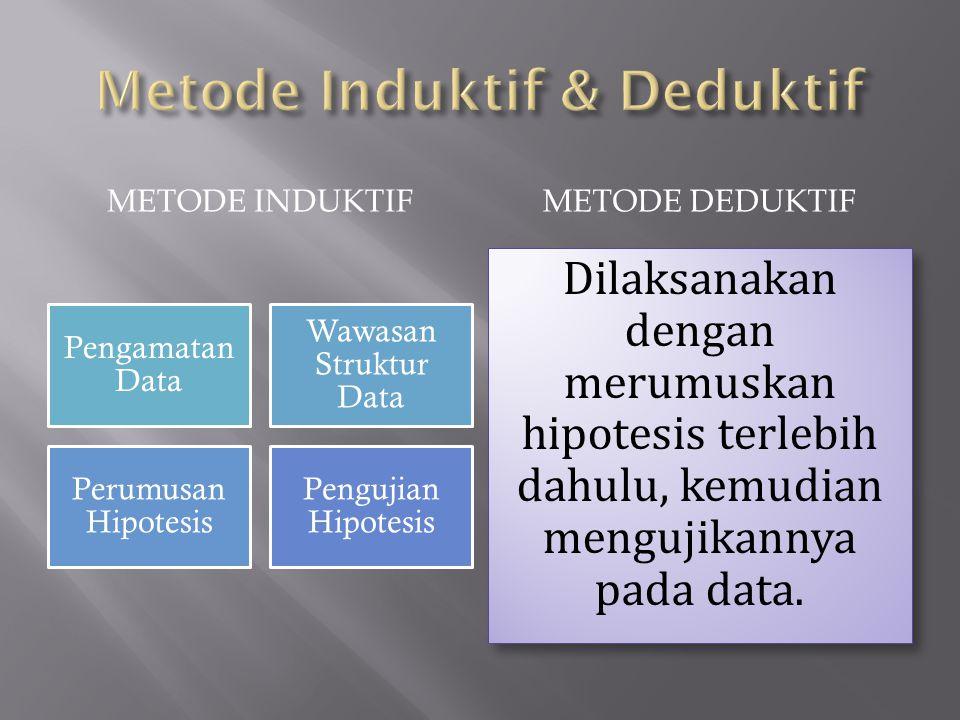 METODE INDUKTIFMETODE DEDUKTIF Pengamatan Data Wawasan Struktur Data Perumusan Hipotesis Pengujian Hipotesis Dilaksanakan dengan merumuskan hipotesis terlebih dahulu, kemudian mengujikannya pada data.
