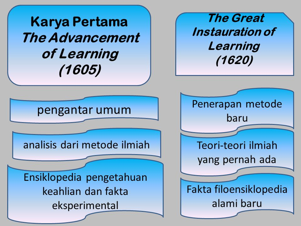 The Great Instauration Inggris Abad 17 Perancis Abad 18
