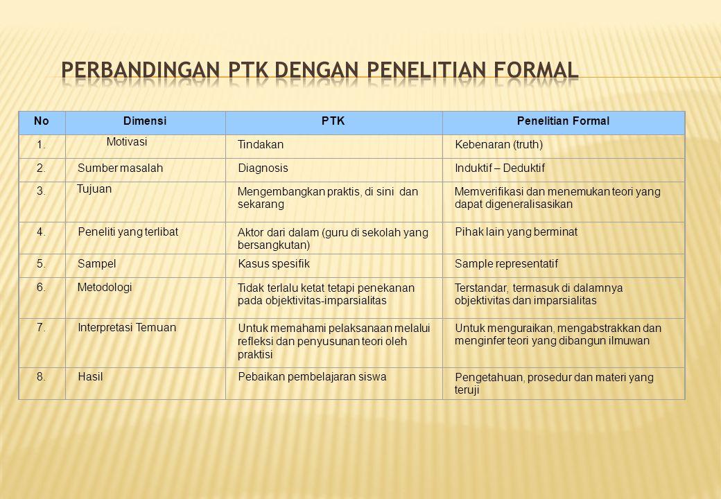 NoDimensiPTKPenelitian Formal 1.