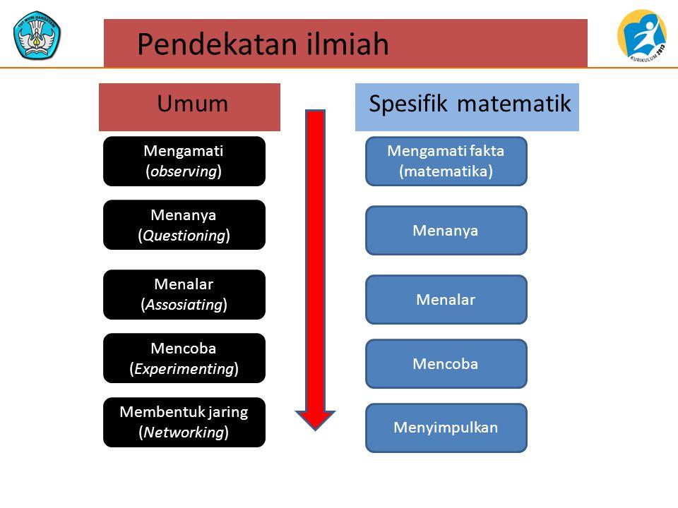 Pendekatan ilmiah Mengamati (observing) Menanya (Questioning) Menalar (Assosiating) Mencoba (Experimenting) Membentuk jaring (Networking) Mengamati fakta (matematika) Menanya Menalar Mencoba Menyimpulkan UmumSpesifik matematik