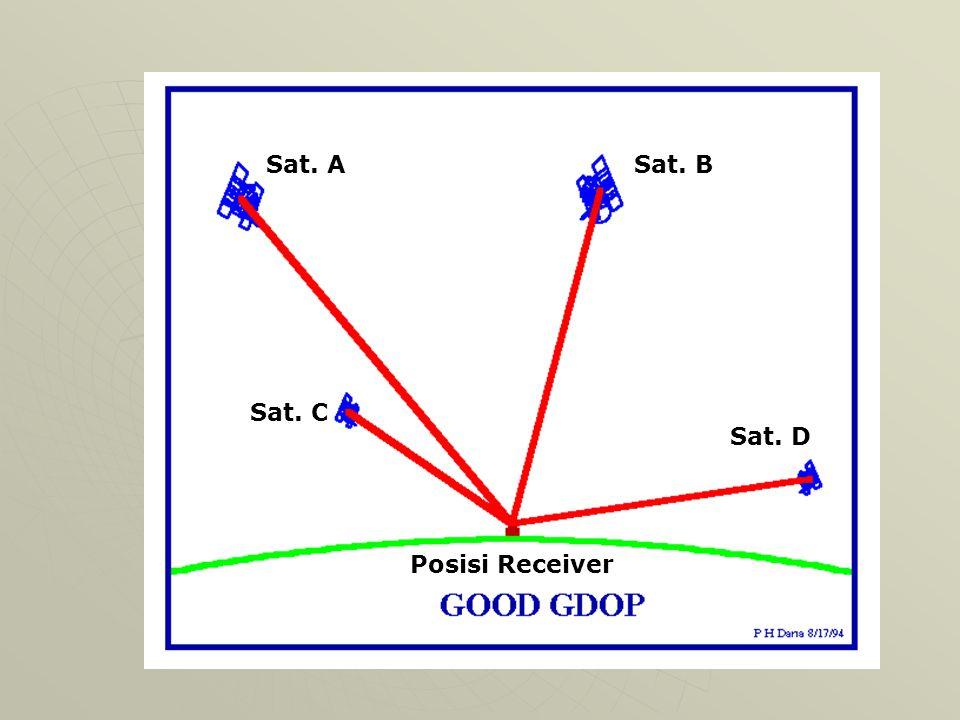 Bagaimana cara kerja GPS ? Alat penerima GPS sekarang mengetahui lokasi dari satelit Alat penerima GPS sekarang mengetahui lokasi dari satelit Alat pe