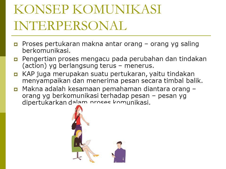 KONSEP KOMUNIKASI INTERPERSONAL  Proses pertukaran makna antar orang – orang yg saling berkomunikasi.