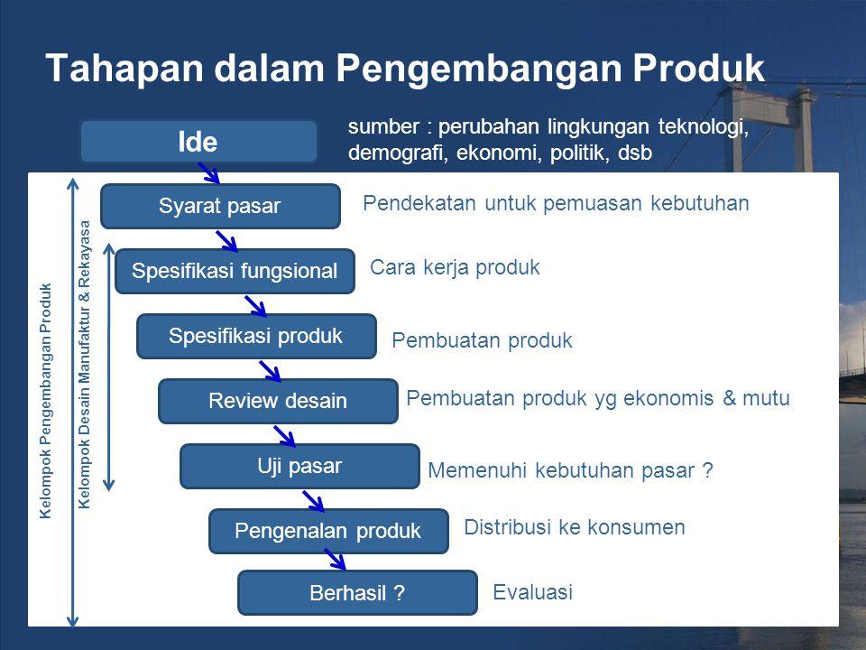 Tahapan dalam Pengembangan Produk Ide sumber : perubahan lingkungan teknologi, demografi, ekonomi, politik, dsb Syarat pasar Spesifikasi fungsional Spesifikasi produk Review desain Uji pasar Pengenalan produk Berhasil .