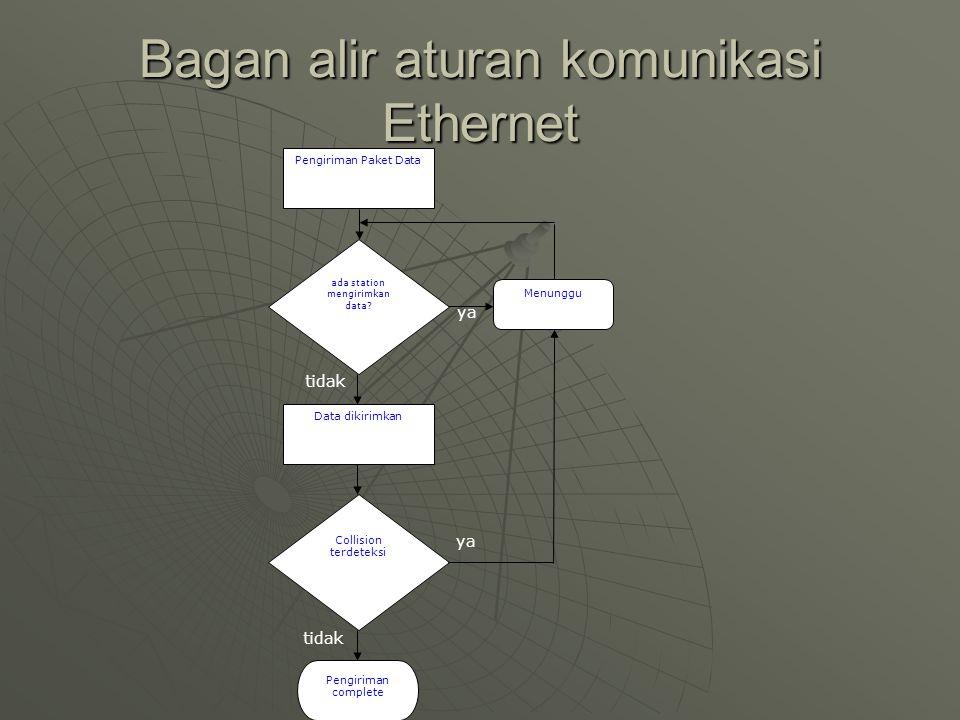 Bagan alir aturan komunikasi Ethernet ada station mengirimkan data.