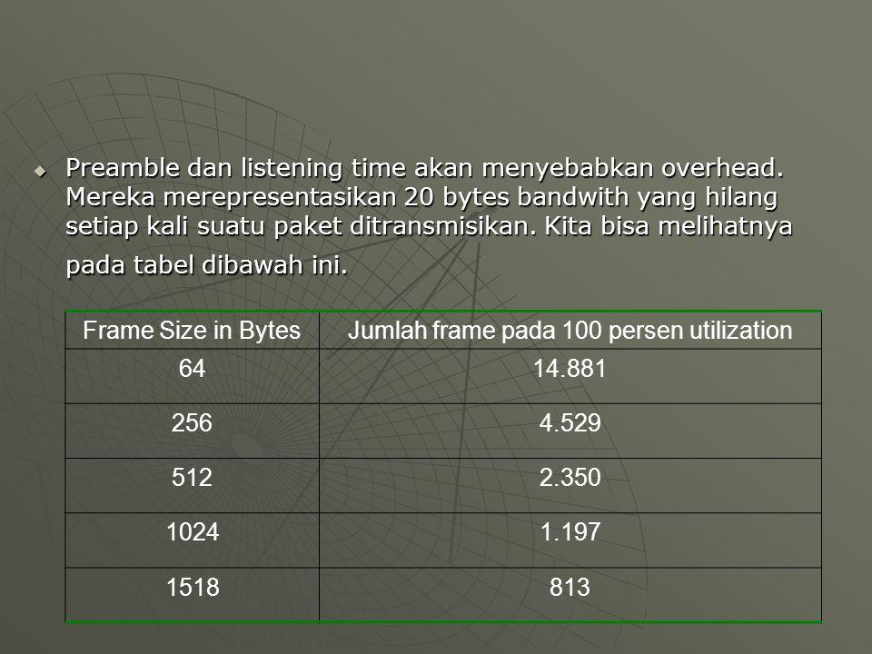  Preamble dan listening time akan menyebabkan overhead. Mereka merepresentasikan 20 bytes bandwith yang hilang setiap kali suatu paket ditransmisikan