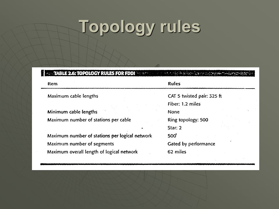 Topology rules