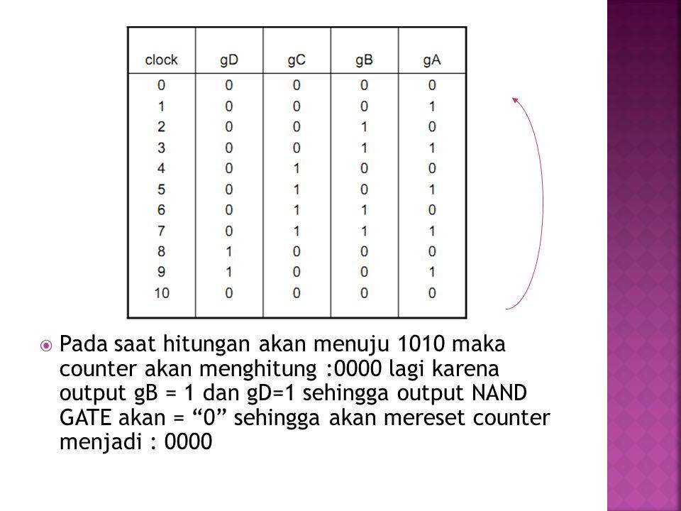 """ Pada saat hitungan akan menuju 1010 maka counter akan menghitung :0000 lagi karena output gB = 1 dan gD=1 sehingga output NAND GATE akan = """"0"""" sehin"""