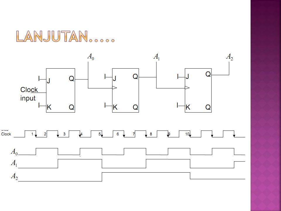  N = 2 n  n = jumlah output / flip – flop yang digunakan  Contoh: Counter MOD 8  menggunakan 3 FF Counter MOD 16  menggunakan 4 FF