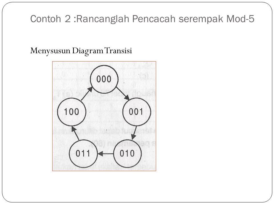Contoh 2 :Rancanglah Pencacah serempak Mod-5 Menysusun Diagram Transisi