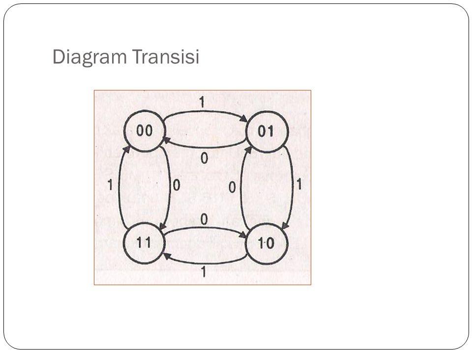 Diagram Transisi