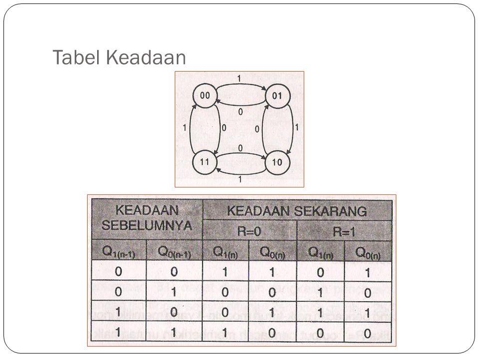 Tabel Keadaan