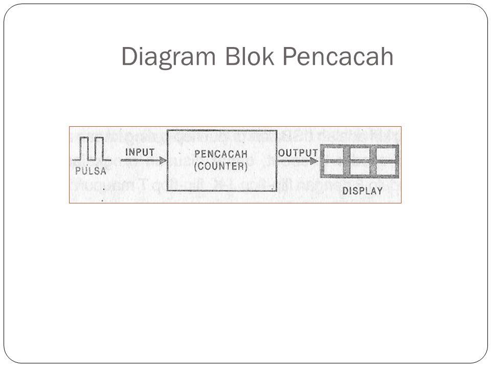 Diagram Blok Pencacah