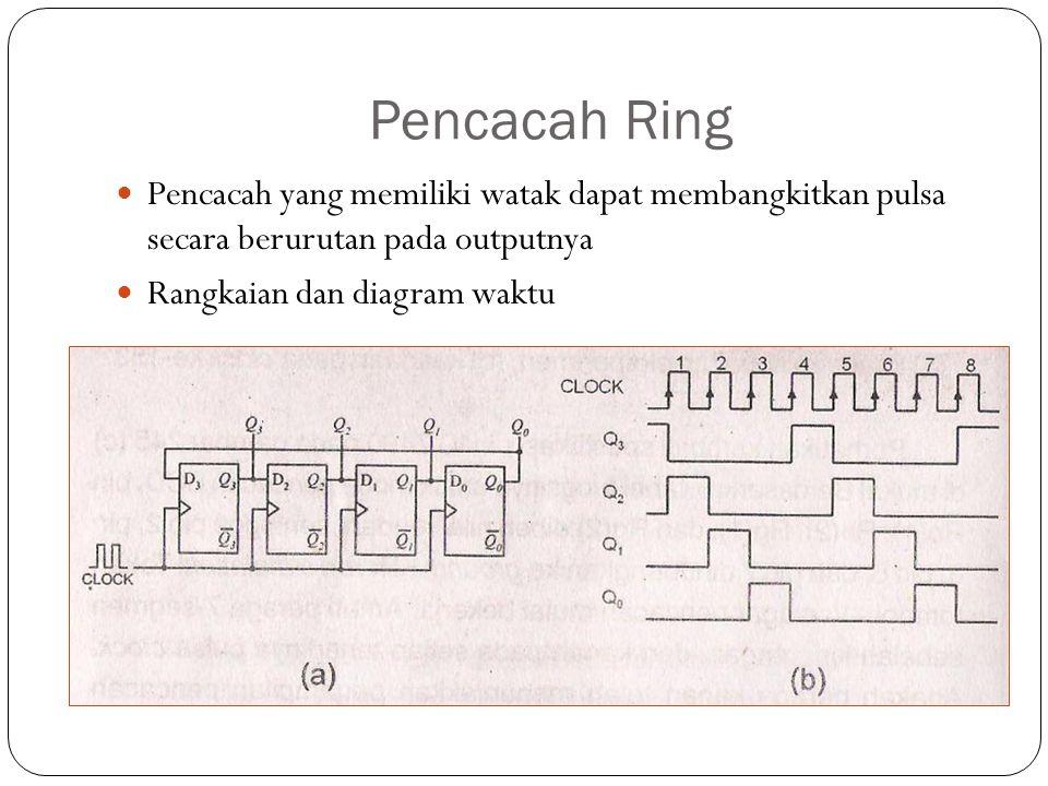 Pencacah Ring Pencacah yang memiliki watak dapat membangkitkan pulsa secara berurutan pada outputnya Rangkaian dan diagram waktu