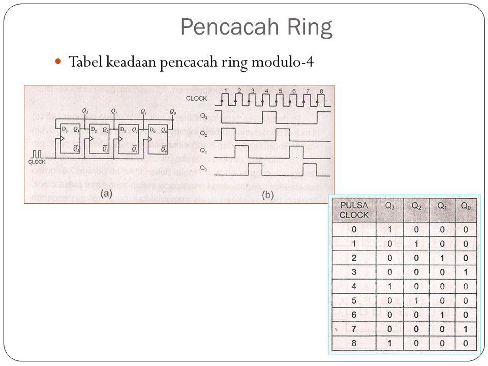Pencacah Ring Tabel keadaan pencacah ring modulo-4