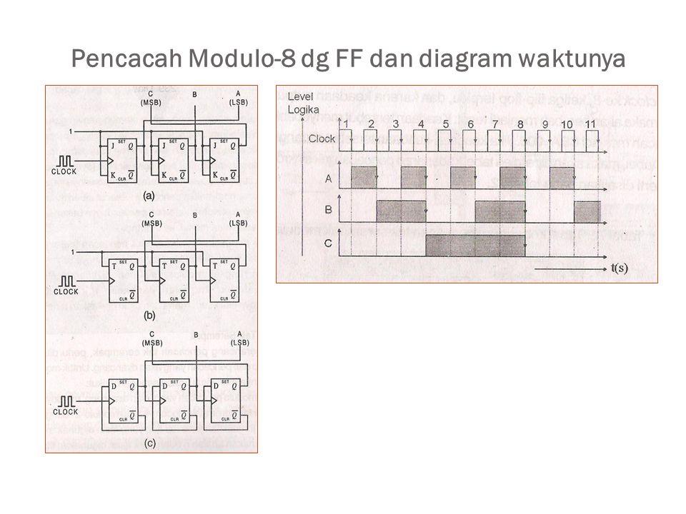 Pencacah Modulo-8 dg FF dan diagram waktunya