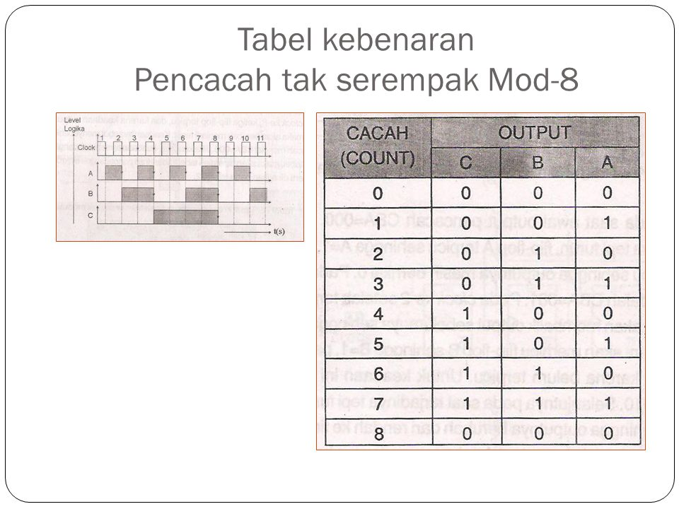 Tabel kebenaran Pencacah tak serempak Mod-8
