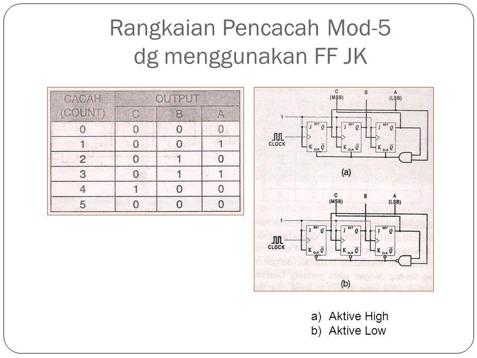 Rangkaian Pencacah Mod-5 dg menggunakan FF JK a)Aktive High b)Aktive Low