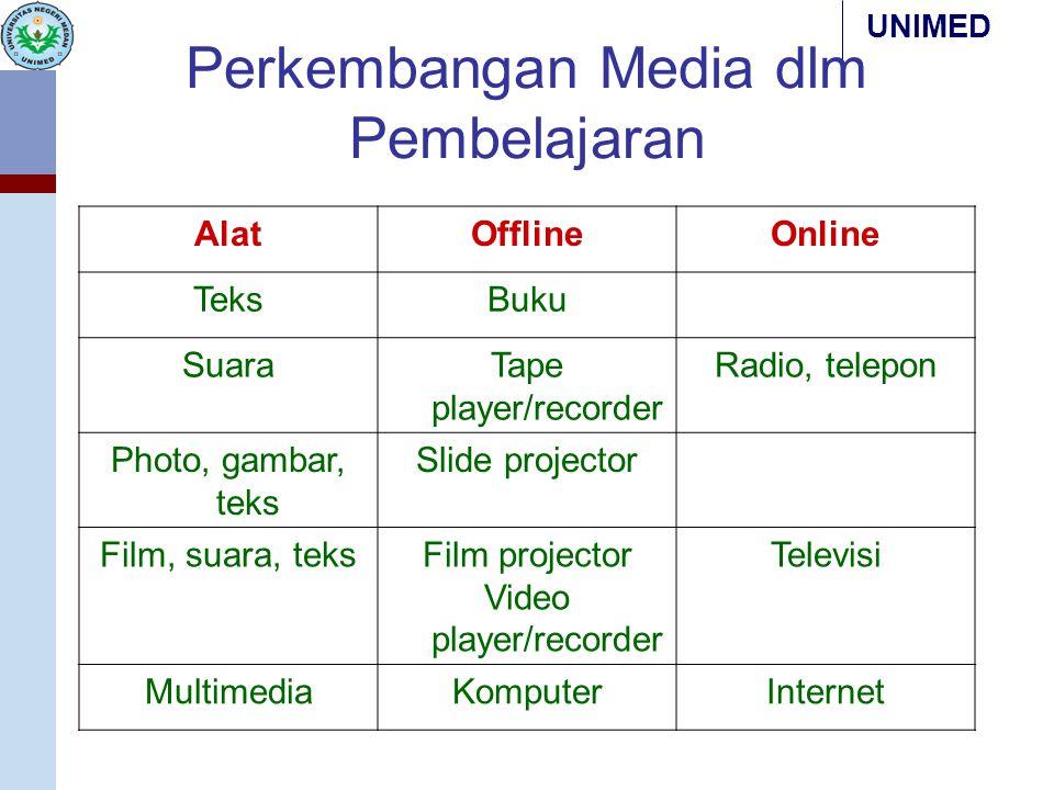 UNIMED Perkembangan Media dlm Pembelajaran AlatOfflineOnline TeksBuku SuaraTape player/recorder Radio, telepon Photo, gambar, teks Slide projector Fil