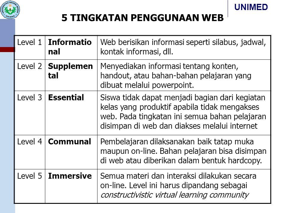 UNIMED 5 TINGKATAN PENGGUNAAN WEB Level 1Informatio nal Web berisikan informasi seperti silabus, jadwal, kontak informasi, dll. Level 2Supplemen tal M
