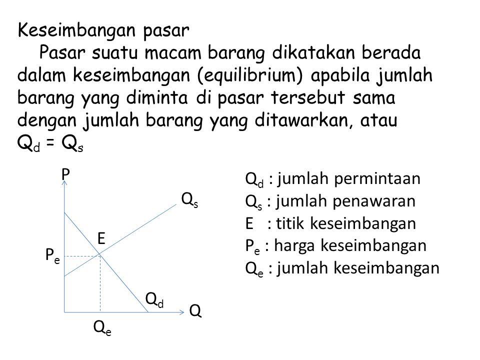 Keseimbangan pasar Pasar suatu macam barang dikatakan berada dalam keseimbangan (equilibrium) apabila jumlah barang yang diminta di pasar tersebut sama dengan jumlah barang yang ditawarkan, atau Q d = Q s Q P PePe QeQe E QsQs QdQd Q d : jumlah permintaan Q s : jumlah penawaran E : titik keseimbangan P e : harga keseimbangan Q e : jumlah keseimbangan