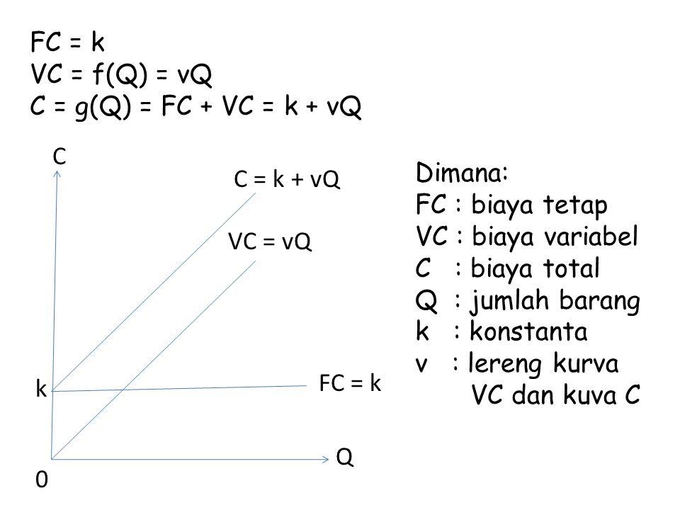 FC = k VC = f(Q) = vQ C = g(Q) = FC + VC = k + vQ C k 0 Q VC = vQ FC = k C = k + vQ Dimana: FC : biaya tetap VC : biaya variabel C : biaya total Q : jumlah barang k : konstanta v : lereng kurva VC dan kuva C