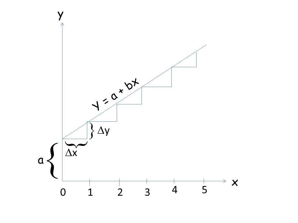  a 0123 45 x y   xx yy Y = a + bx