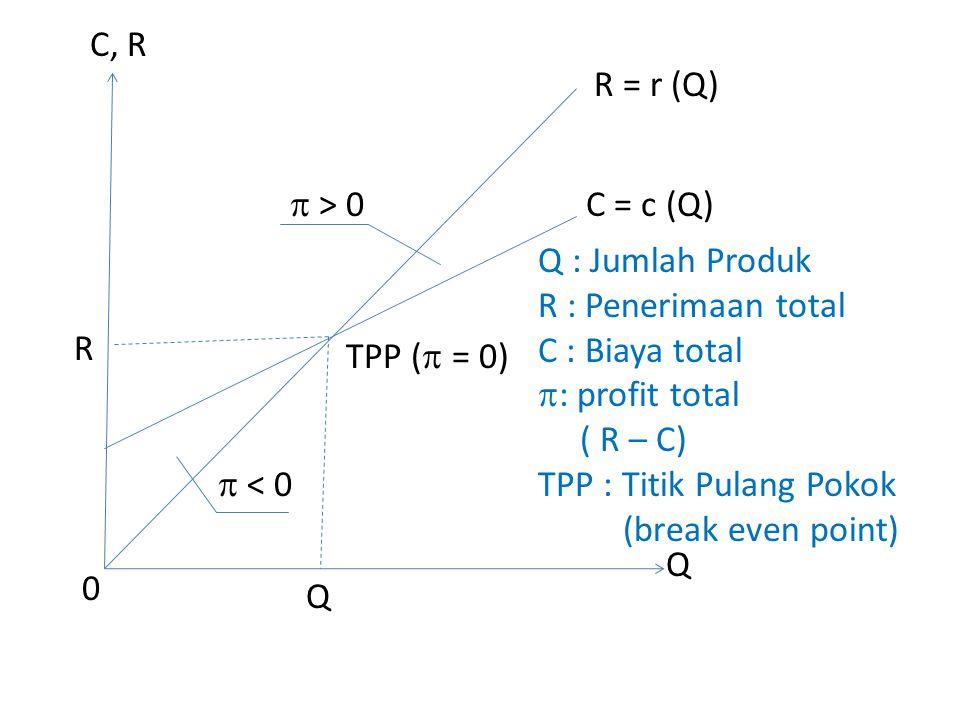  > 0  < 0 R = r (Q) C = c (Q) TPP (  = 0) 0 Q Q C, R Q : Jumlah Produk R : Penerimaan total C : Biaya total  : profit total ( R – C) TPP : Titik Pulang Pokok (break even point) R