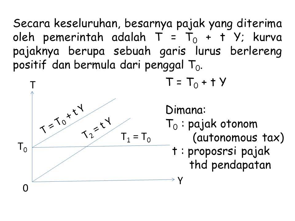 Secara keseluruhan, besarnya pajak yang diterima oleh pemerintah adalah T = T 0 + t Y; kurva pajaknya berupa sebuah garis lurus berlereng positif dan bermula dari penggal T 0.